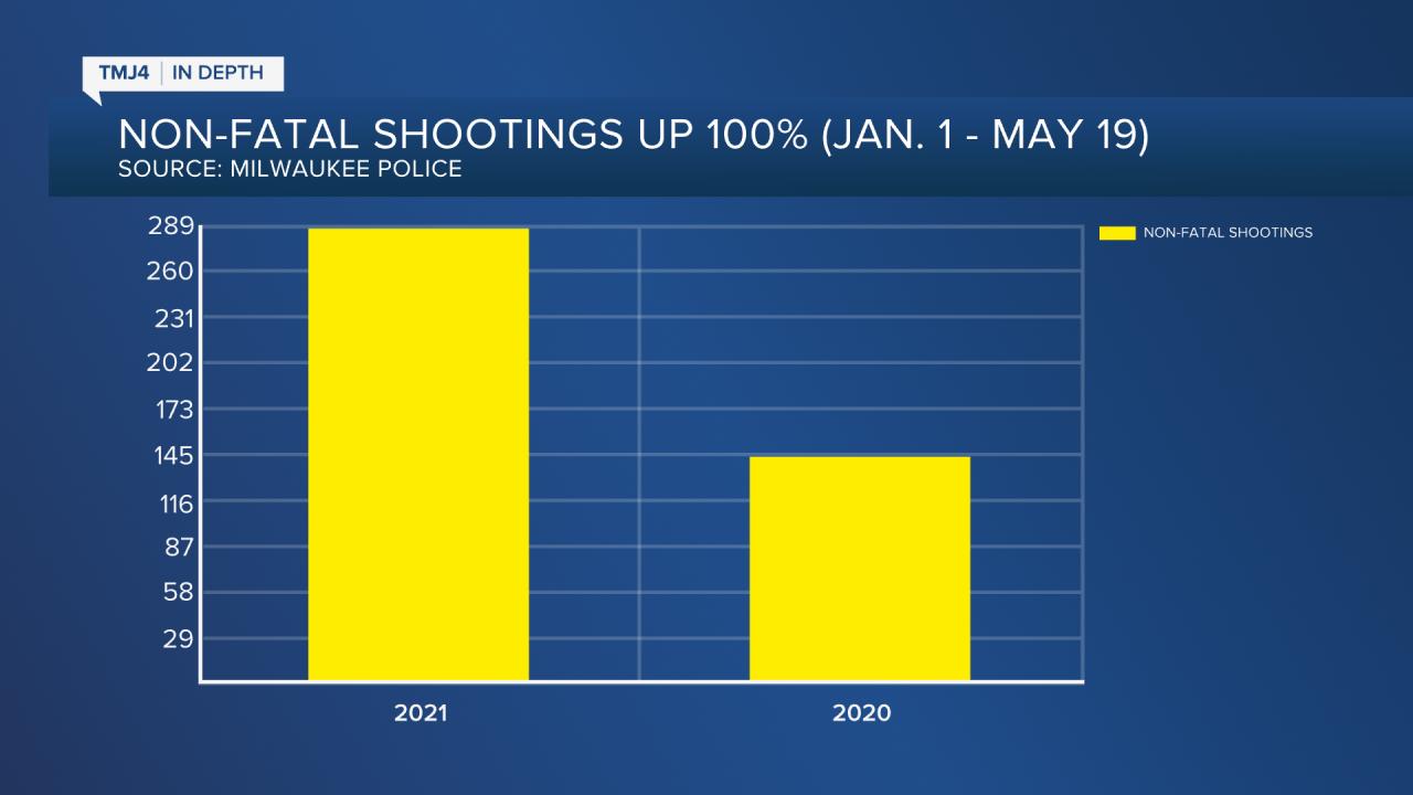 Non-fatal shootings Jan 1-May 19