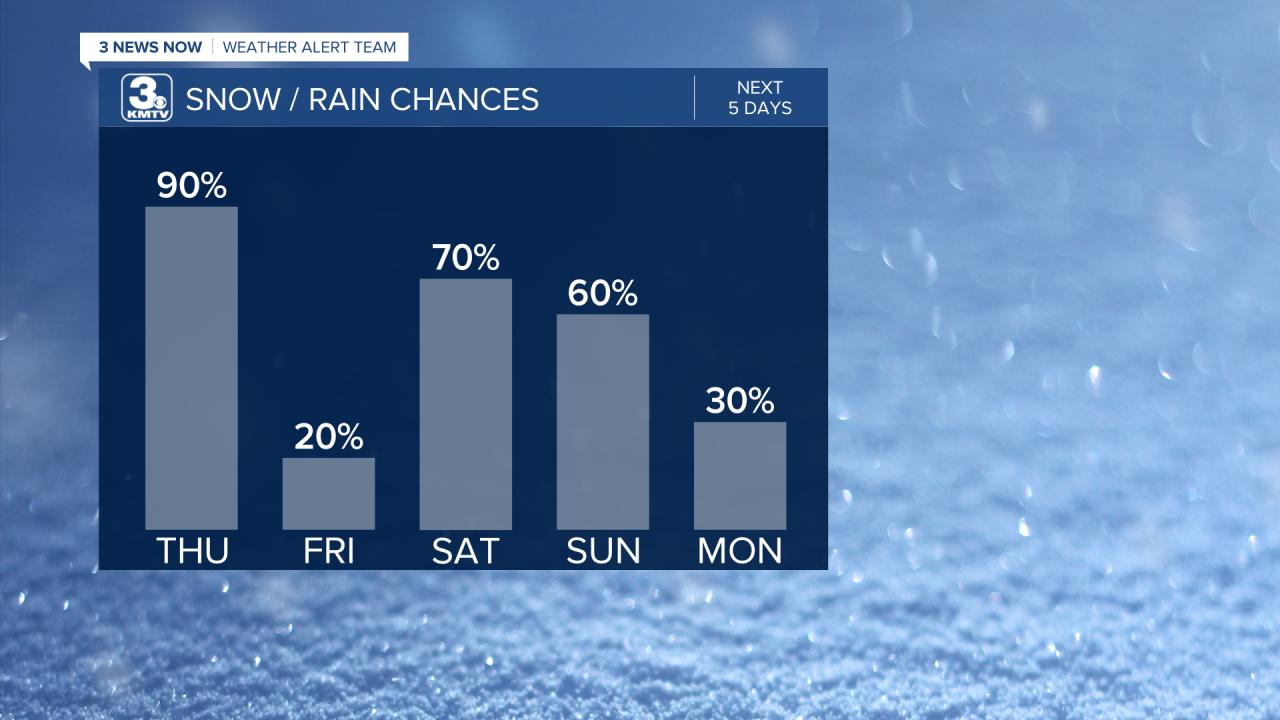 Rain Chances Next 5 Days.png