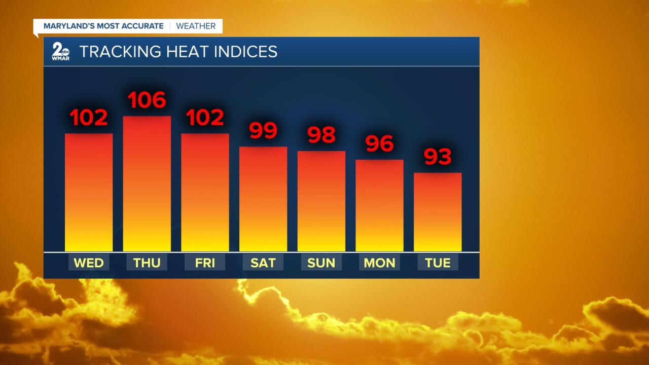 Tracking Heat Indices.jpg