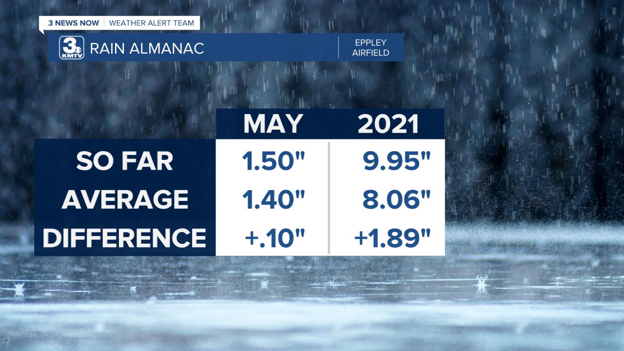Rain Almanac Month Year.png