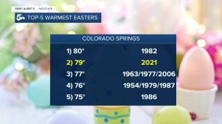 Colorado Springs Warmest Easters