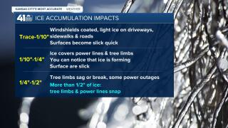 Freezing Rain Impacts.jpg