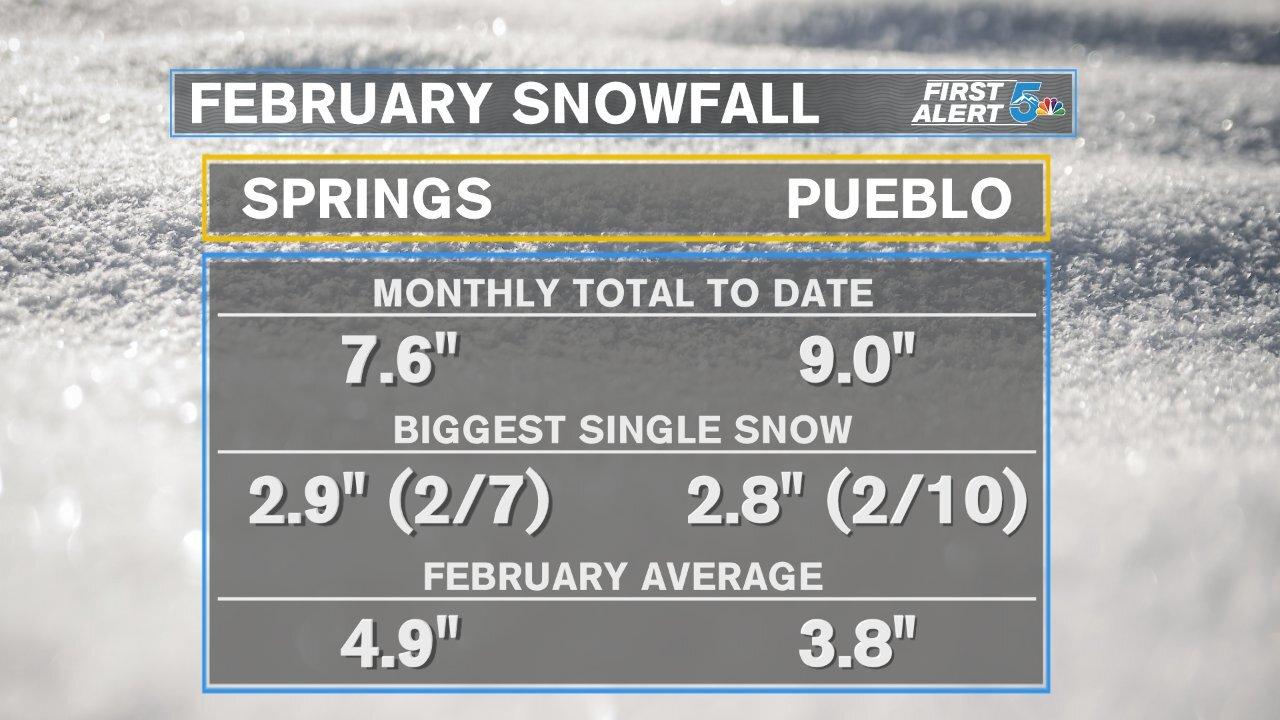 February snowfall summary