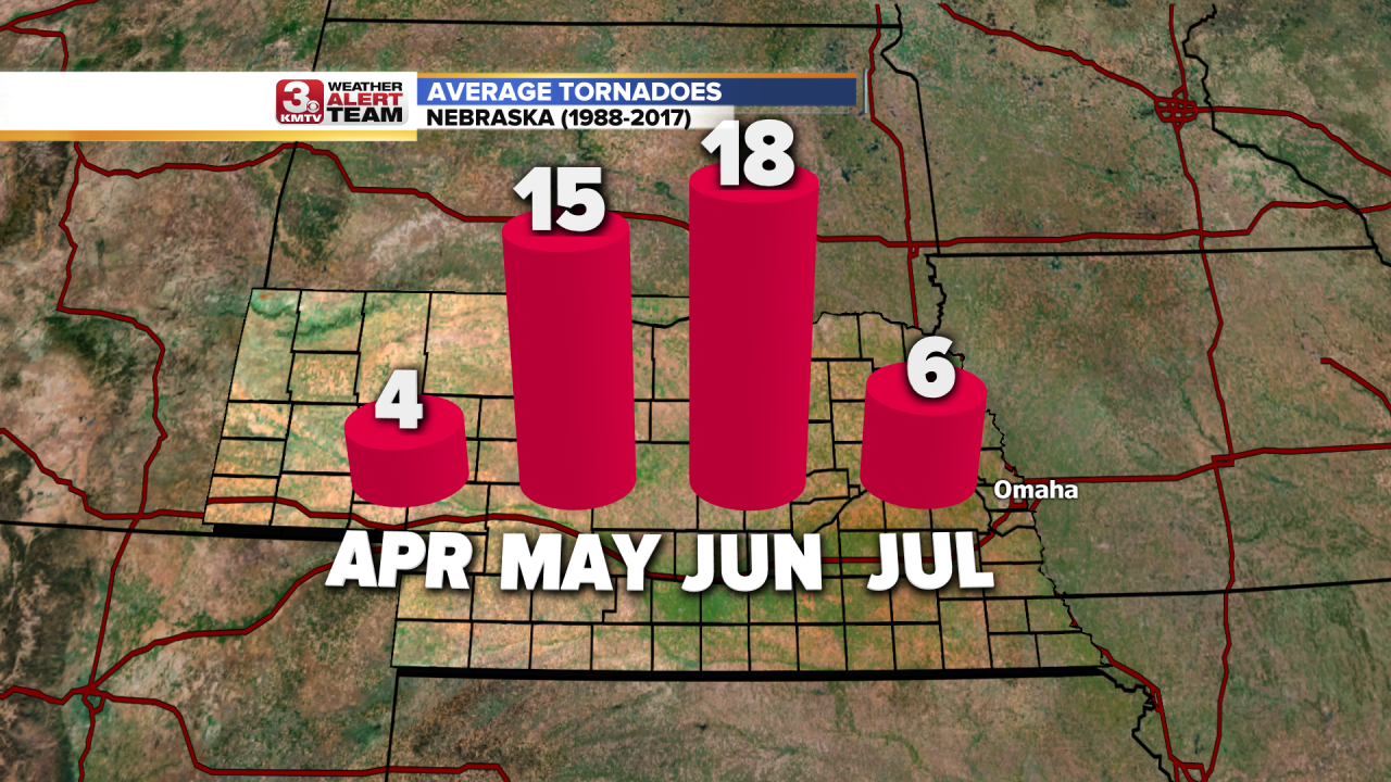Tornado Average By Month.png