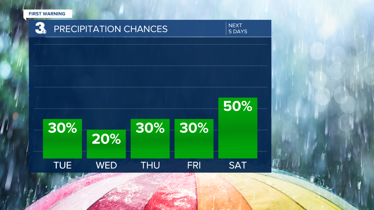 Rain Chances Bar Graph - 5 Day.png