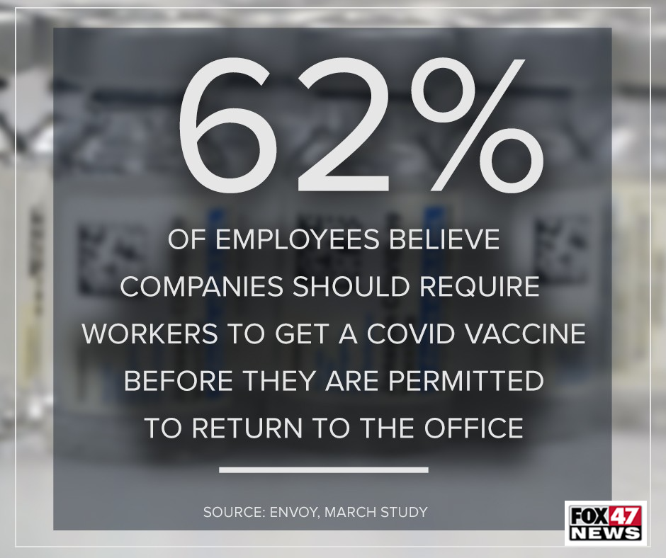 Percent of employees that believe companies should require workers to get a COVID vaccine before they are allowed back to work.