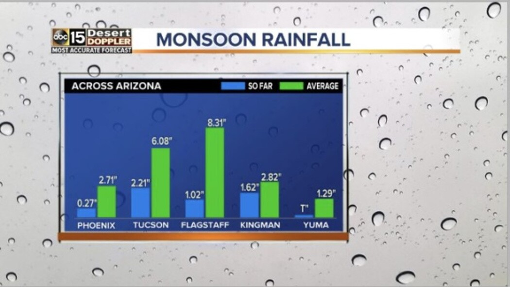 KNXV Monsoon Rainfall.jpg