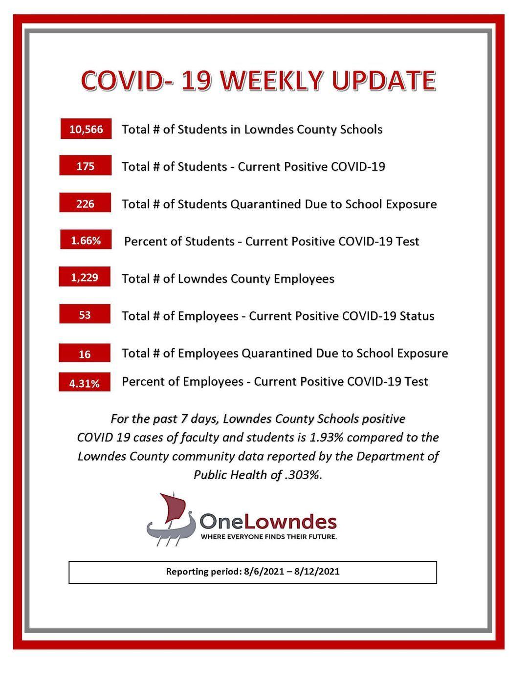 Lowndes County Schools
