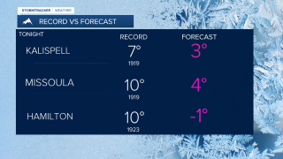 Record-breaking lows expected this weekend
