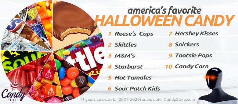 candystore-com-halloween-candy-top-ten (1).jfif