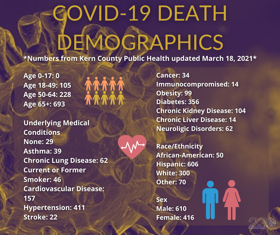 COVID Death Demogrpahics