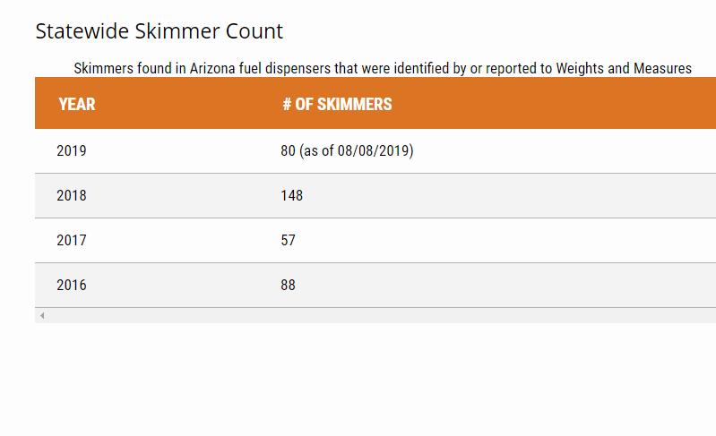 az skimmer count.PNG