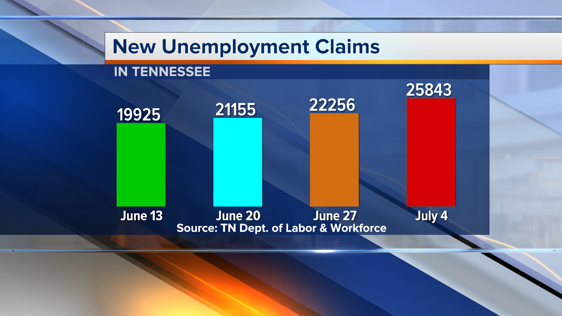 Tennessee S New Unemployment Claims Top More 25 000 A First Since May